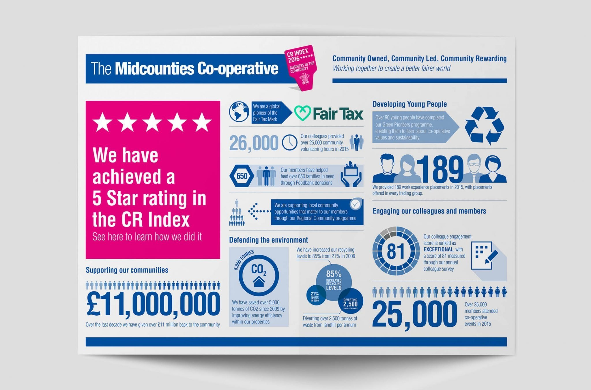Infographic design for Midcounties Cooperative