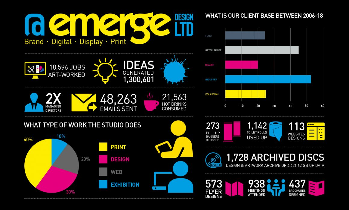 Emerge brand - Blog - Infographic