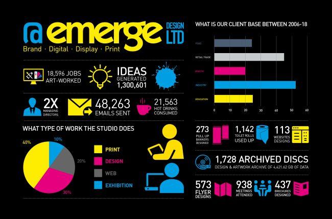 Emerge brand - Blog - Infographic