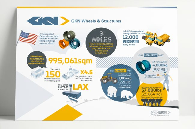 GKN Conexpo USA Exhibition Graphics