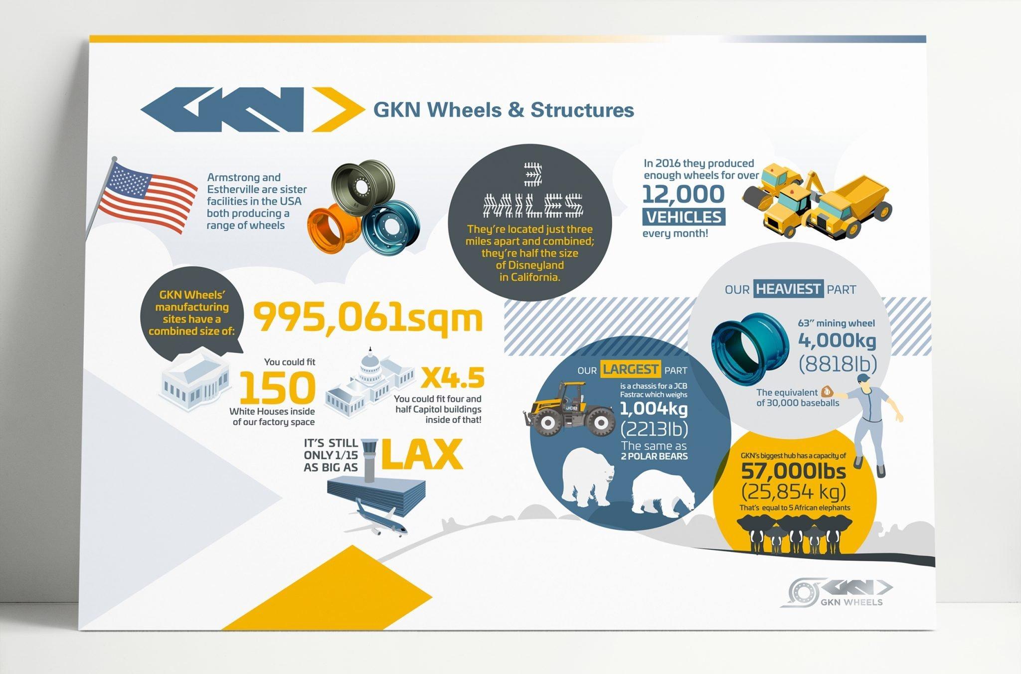 GKN Conexpo USA Exhibition Graphics